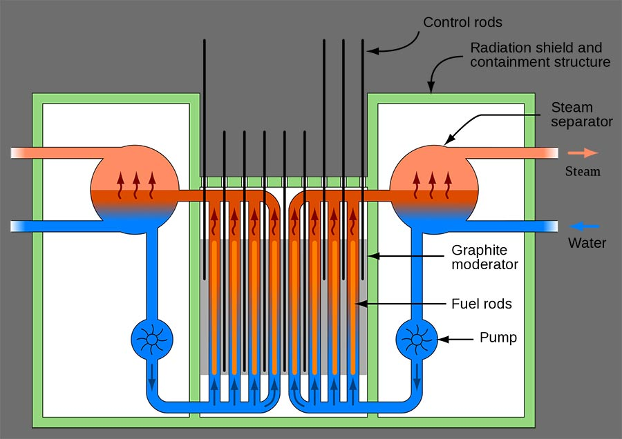 RBMK Reactor Diagram